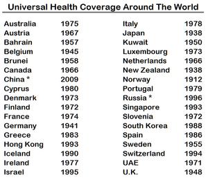 Universal health coverage around the world