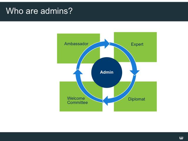 File:Admin dashboard webinar Slide03.png