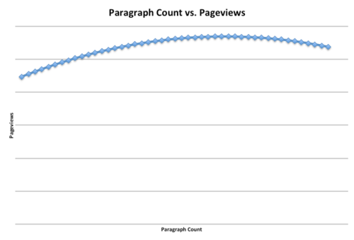 Paragraphs vs PVs