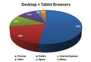 2013Q3 - Desktop Tablet Browsers