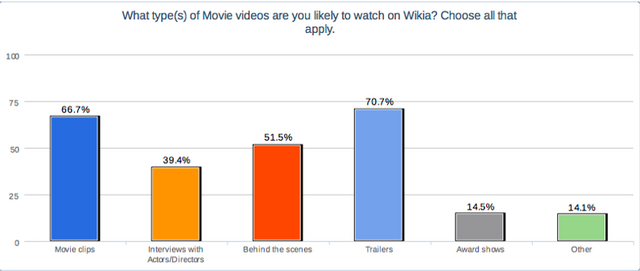 File:Types of movie videos.png