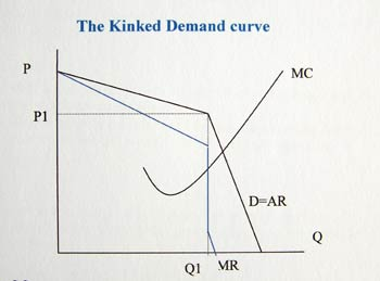 Kinded-demand-curve