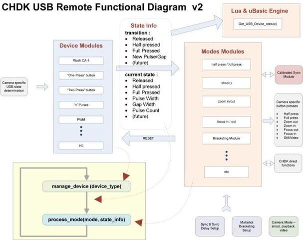 File:USB Remote Functional Block Diagram - v2-1.jpg