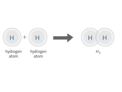 File:Covalent bonding (1).jpg