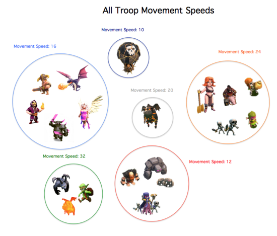 TroopMovementSpeed