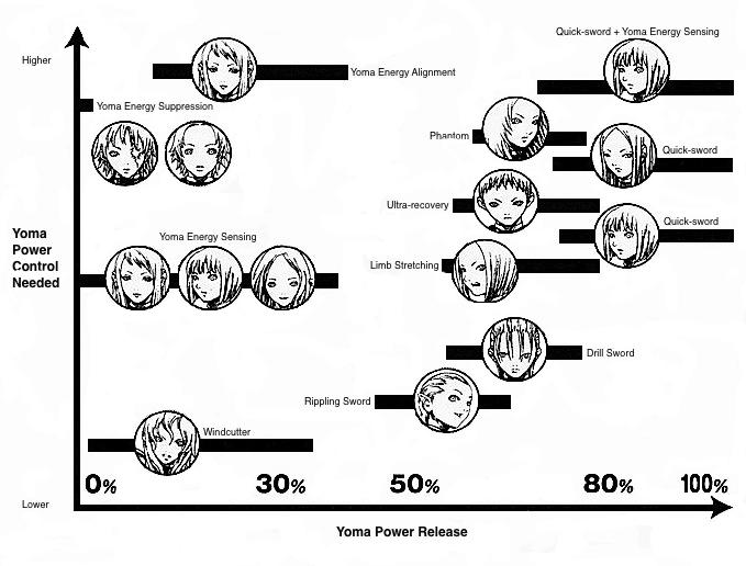 Yoma Power Chart