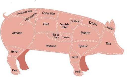 File:Schema-default-porc.png