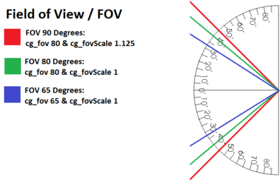 Fieldovview