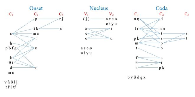 Phonotactic Chart-1