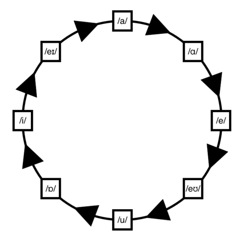 File:Vowel cycle.png