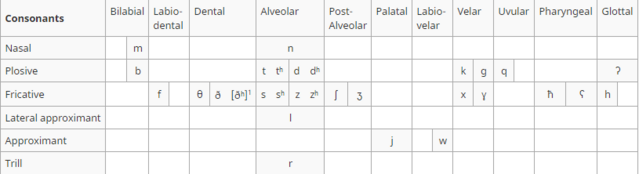 File:Auroresearabicconsonants.PNG
