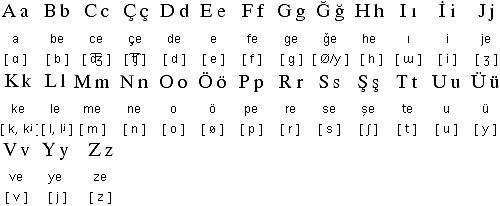 File:Türk Alfabet.jpg