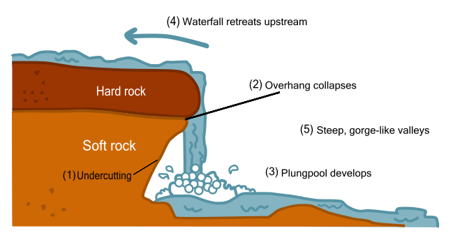 image waterfall diagram png connotation wiki fandom powered  : waterfall diagram - findchart.co