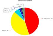 Manchuria ethnic groups