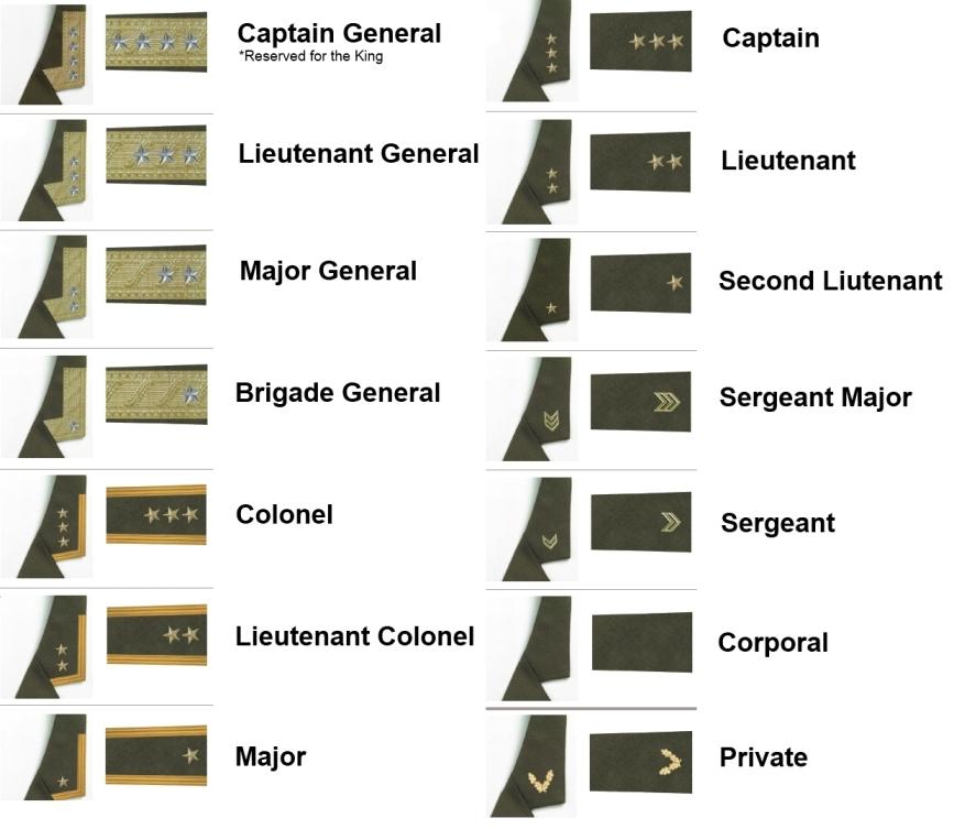 Basic Army Ranks In Order TBU army ranks