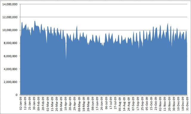 File:2009 ratings.jpg