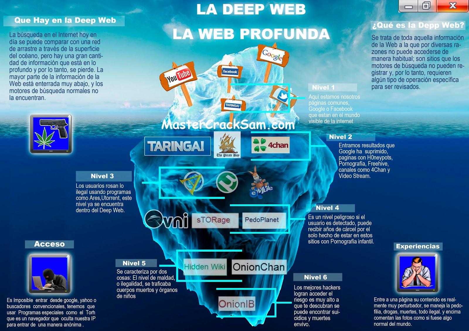 La Deep Web Latest?cb=20130626164320&path-prefix=es