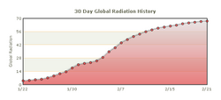 GRL chart