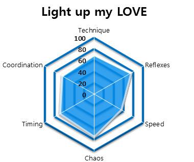 File:Light Up My LOVE - HEXAGON STATS.jpg