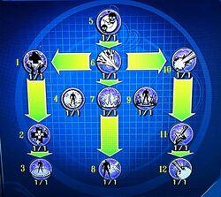 Sorcery Power - Destiny Tree