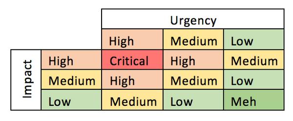 Impact-Urgency-Grafik.png