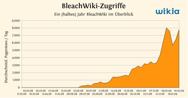 Datei:Bleach.png