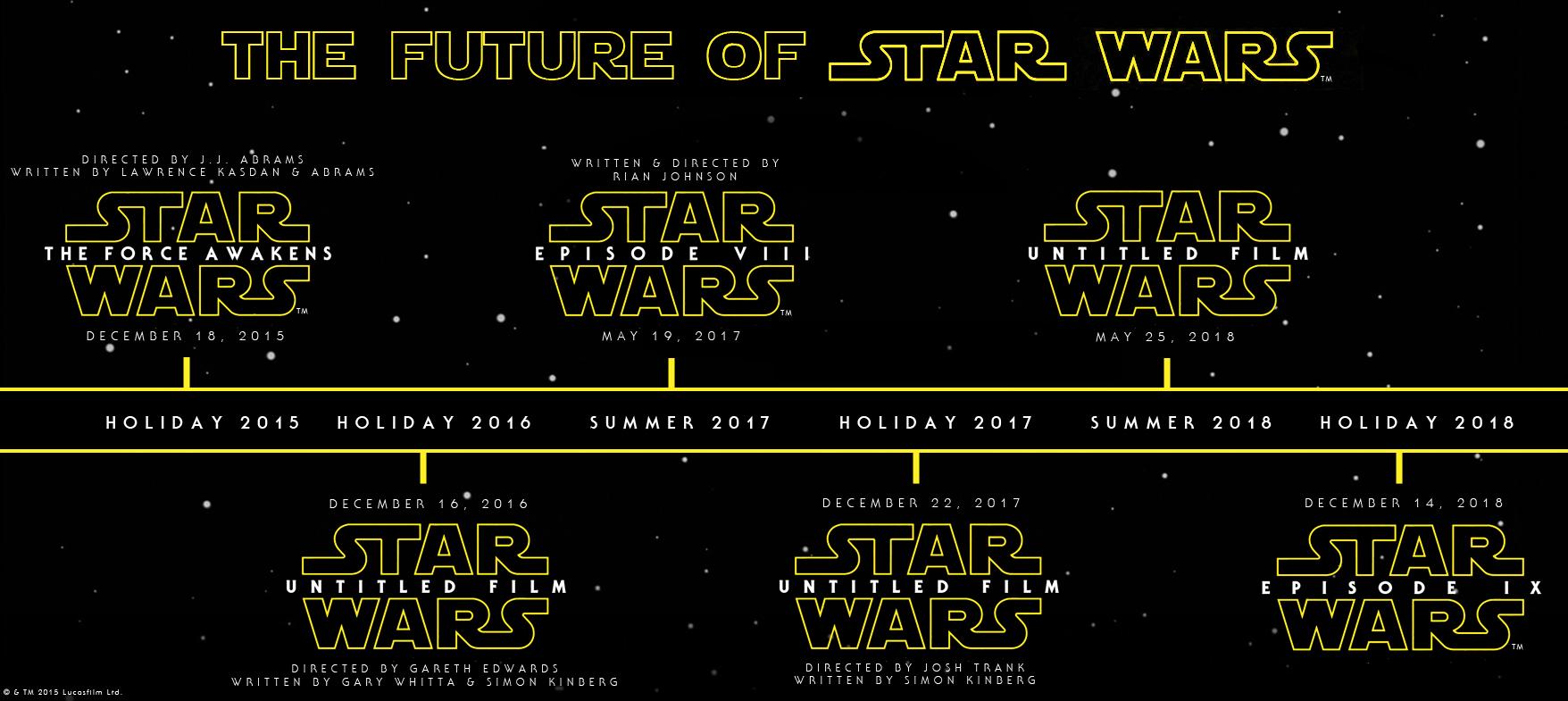 Chronologie Star Wars Filme