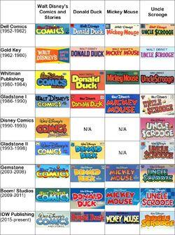 CI Evolution of US Disney comics