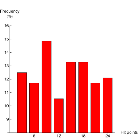 File:TrooMHistogram.png