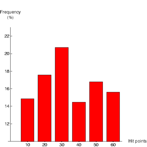 File:CacoMHistogram.png