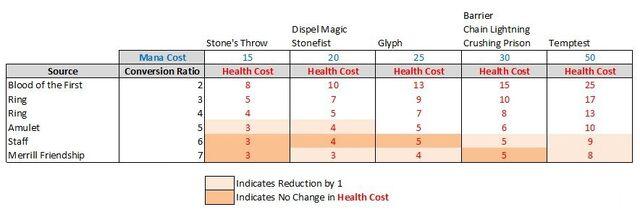 File:Calculation - Blood Magic Conversion.jpg