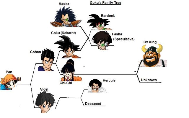 File:Goku's Family Tree.jpg