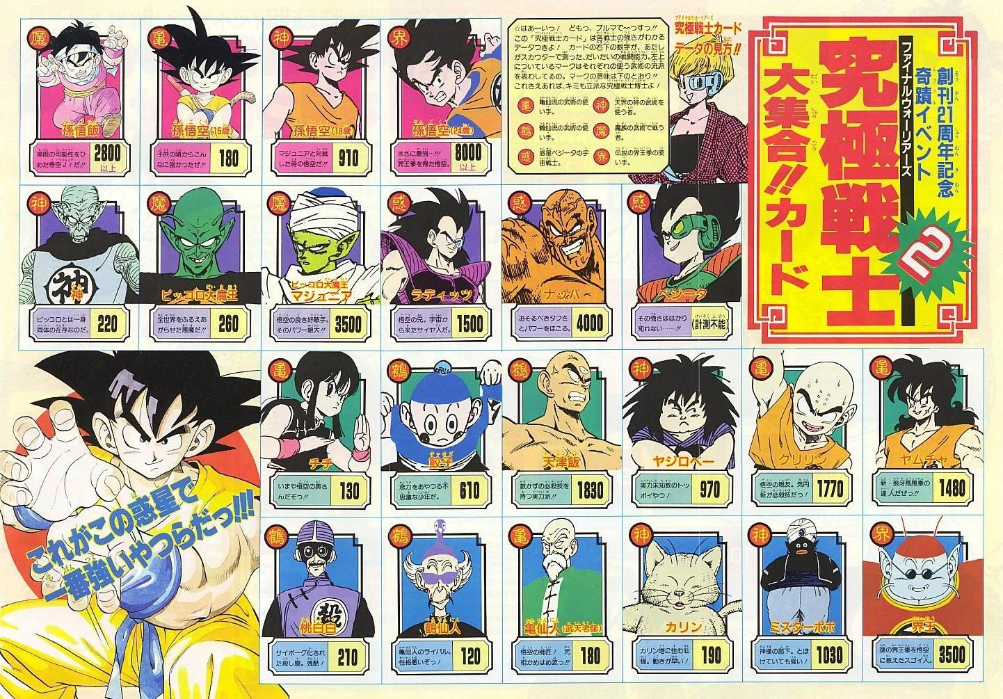 Dbz All Forms Of Gohan