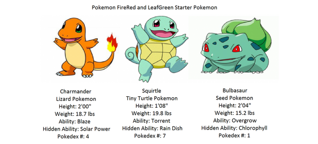 File:Kanto starters by thomasthat467-d3g54qn.png