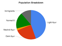 Population breakdown