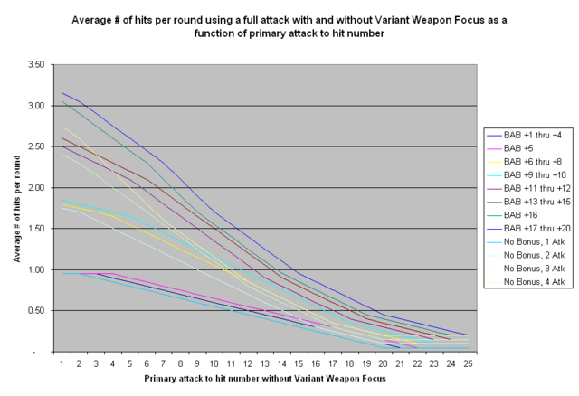 File:Variant Weapon Focus - Full Attack Hits.PNG