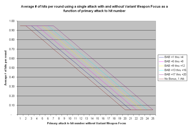 File:Variant Weapon Focus - Single Attack Hits.PNG