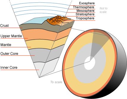 File:Earth-crust-cutaway-english.png