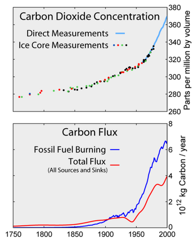 File:Carbon History and Flux-2.png