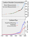 Carbon History and Flux-2.png