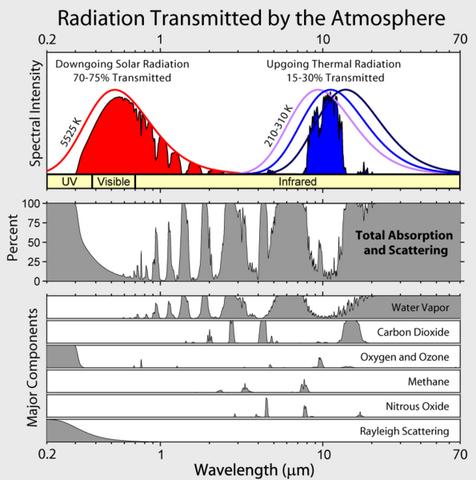 File:Atmospheric Transmission.png