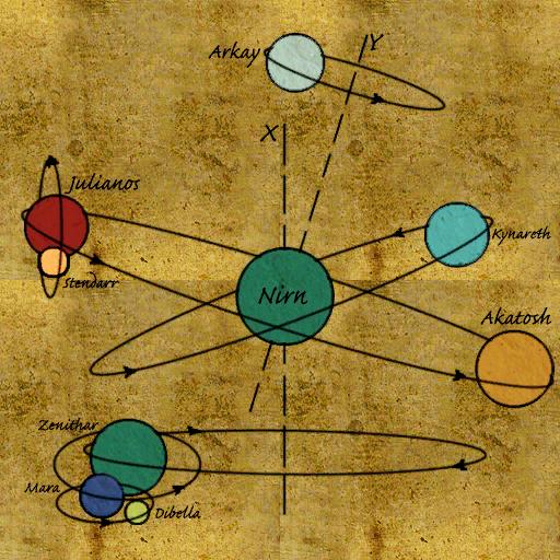 Mundus  Elder Scrolls  FANDOM powered by Wikia
