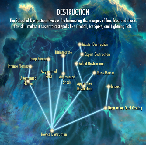 File:Destruction-skill-tree.png