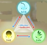 Triad of Balance