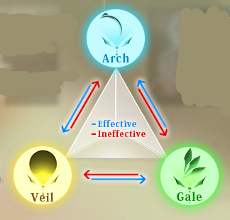 File:Triad of Balance.png