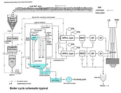 Dores-Boiler Cycle diag1