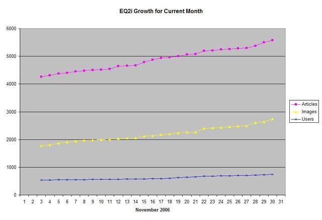 File:EQ2i Growth November 2006.jpg