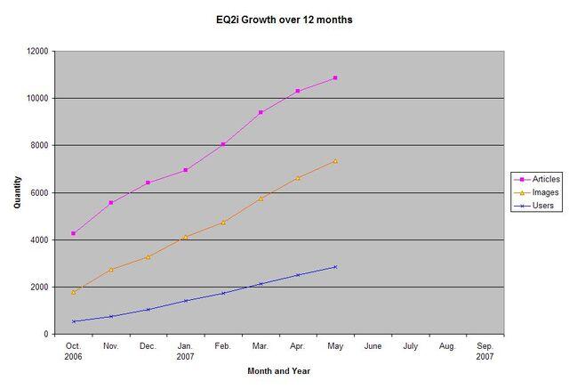 File:EQ2i Growth October 2006-May 2007.jpg