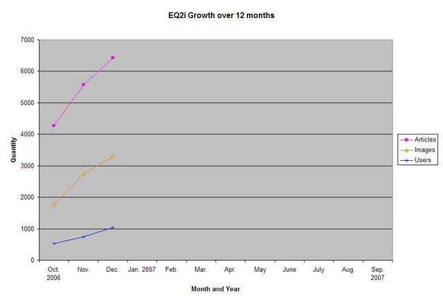 File:EQ2i Growth October 2006-September 2007 (Dec 06).jpg