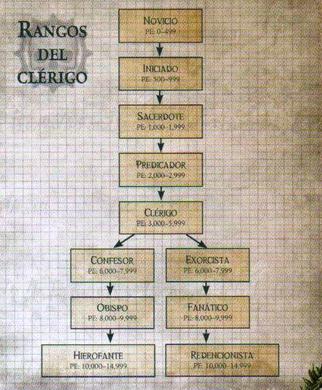 Rangos del Clérigo.png